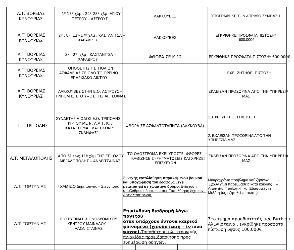 odikark ΠΙΝΑΚΑΣ pdf 1